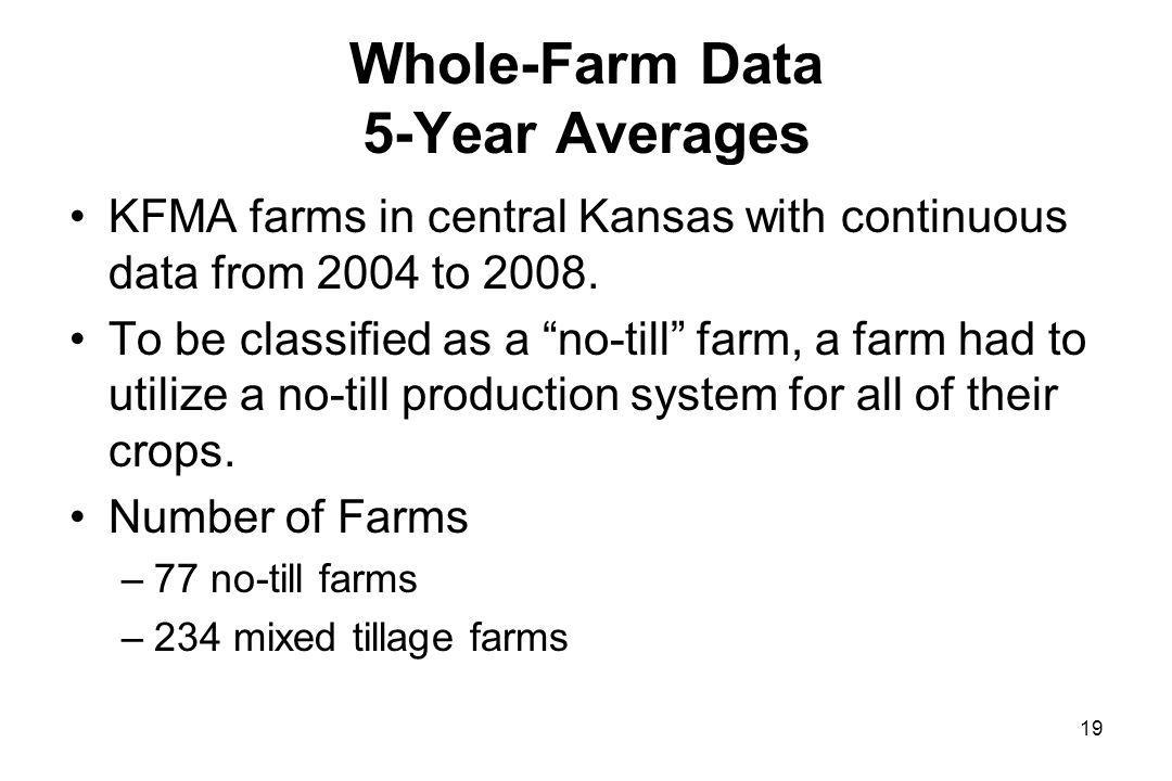 Whole-Farm Data 5-Year Averages KFMA farms in central Kansas with continuous data from 2004 to 2008.