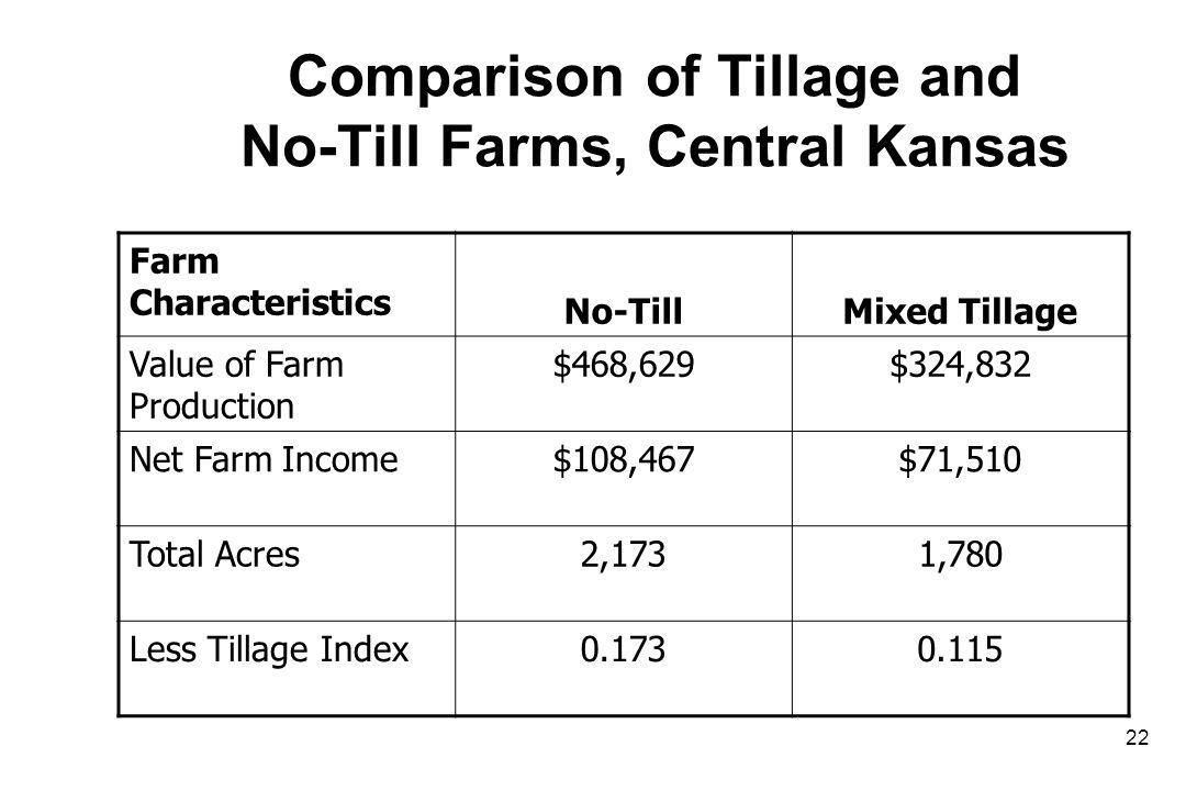Comparison of Tillage and No-Till Farms, Central Kansas Farm Characteristics No-TillMixed Tillage Value of Farm Production $468,629$324,832 Net Farm Income$108,467$71,510 Total Acres2,1731,780 Less Tillage Index0.1730.115 22