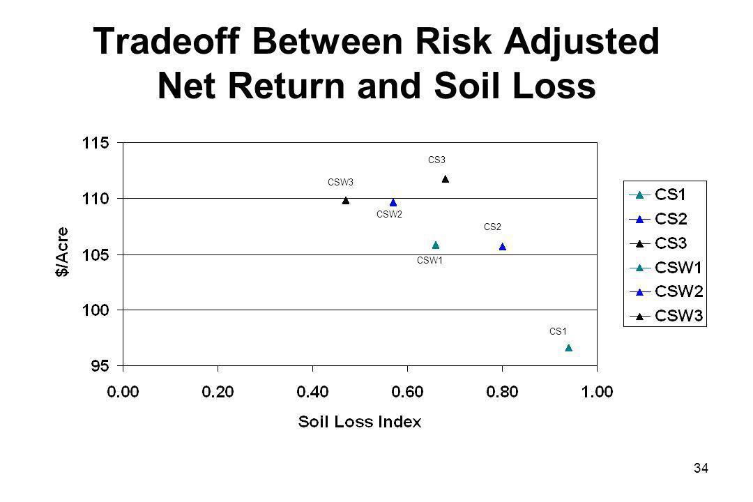 Tradeoff Between Risk Adjusted Net Return and Soil Loss CSW3 CSW2 CSW1 CS3 CS2 CS1 34