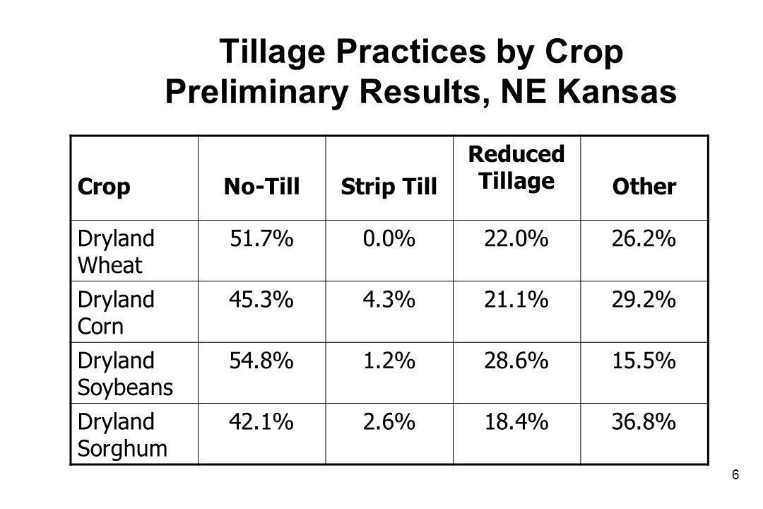 Tillage Practices by Crop Preliminary Results, NE Kansas CropNo-TillStrip Till Reduced Tillage Other Dryland Wheat 51.7%0.0%22.0%26.2% Dryland Corn 45.3%4.3%21.1%29.2% Dryland Soybeans 54.8%1.2%28.6%15.5% Dryland Sorghum 42.1%2.6%18.4%36.8% 6