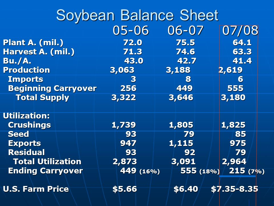 Soybean Balance Sheet 05-06 06-0707/08 Plant A. (mil.) 72.0 75.5 64.1 Harvest A. (mil.) 71.3 74.6 63.3 Bu./A. 43.0 42.7 41.4 Production 3,063 3,188 2,