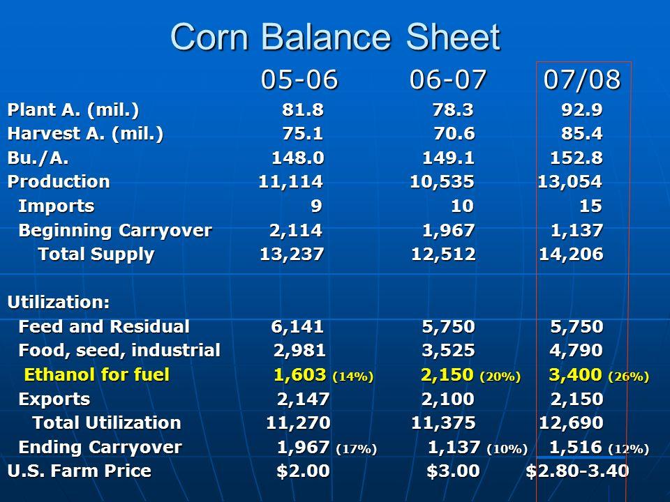 Corn Balance Sheet 05-06 06-07 07/08 05-06 06-07 07/08 Plant A. (mil.) 81.8 78.3 92.9 Harvest A. (mil.) 75.1 70.6 85.4 Bu./A. 148.0 149.1 152.8 Produc