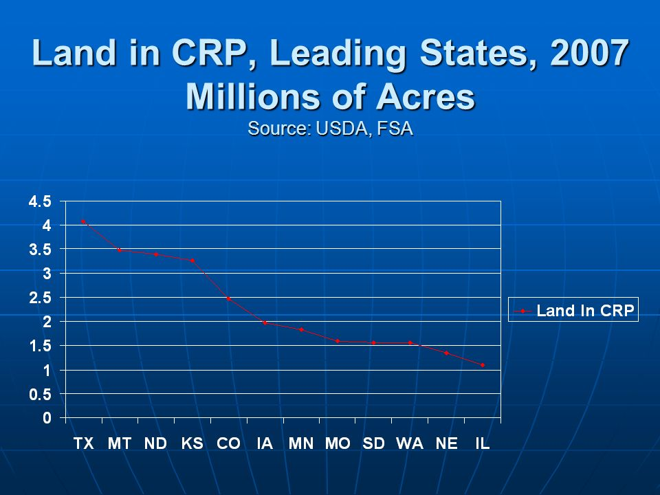 Land in CRP, Leading States, 2007 Millions of Acres Source: USDA, FSA