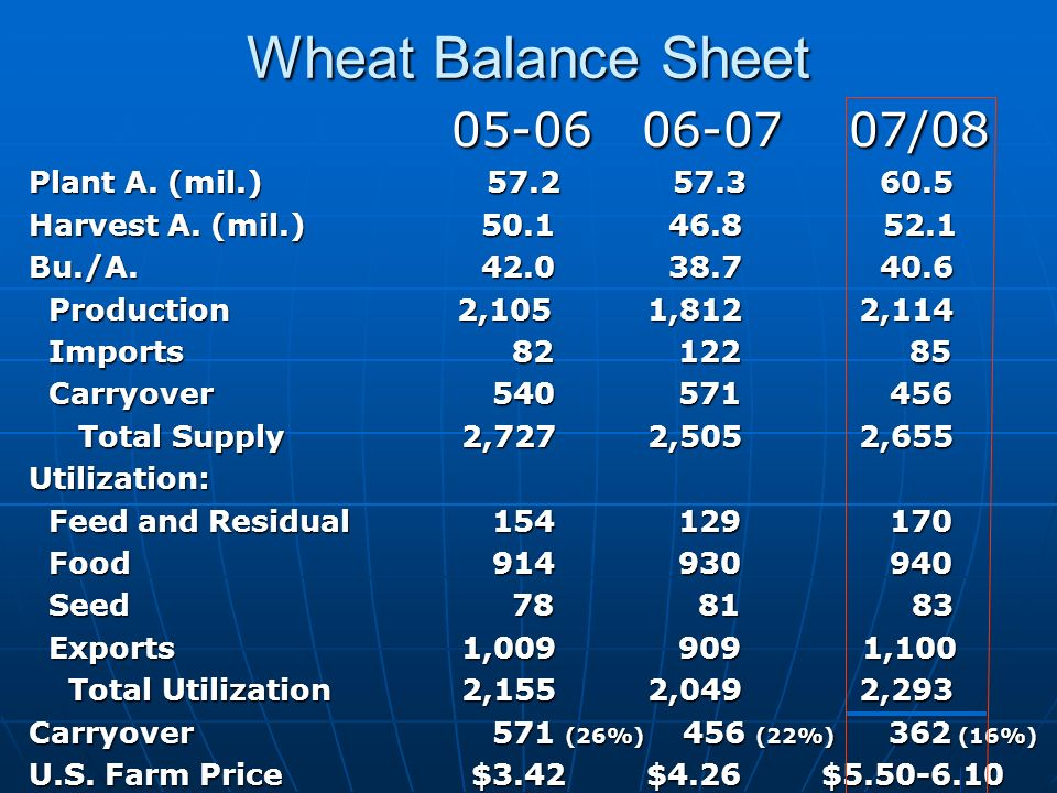 Wheat Balance Sheet 05-06 06-07 07/08 Plant A.(mil.) 57.2 57.3 60.5 Harvest A.