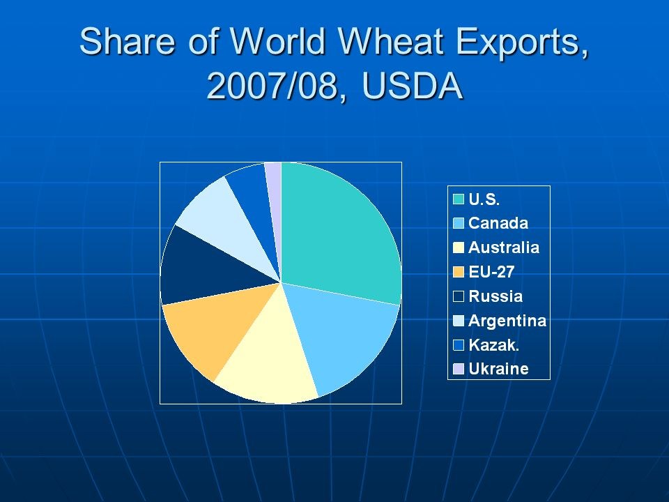 Share of World Wheat Exports, 2007/08, USDA