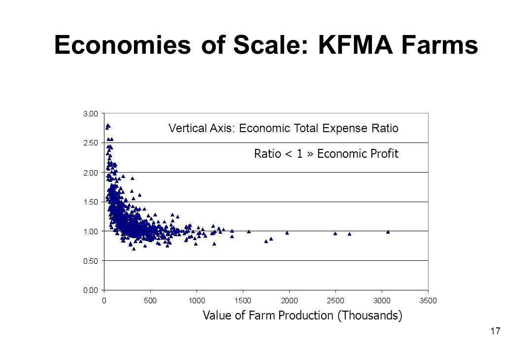 Economies of Scale: KFMA Farms Ratio < 1 » Economic Profit Value of Farm Production (Thousands) 17 Vertical Axis: Economic Total Expense Ratio