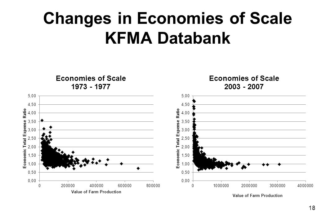 Changes in Economies of Scale KFMA Databank 18