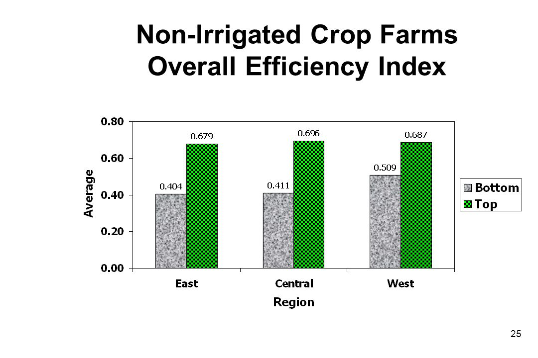 Non-Irrigated Crop Farms Overall Efficiency Index 25