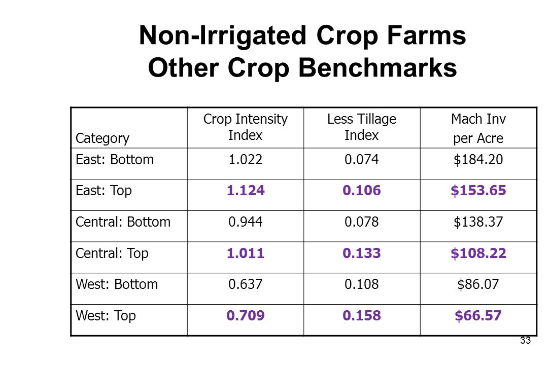 Non-Irrigated Crop Farms Other Crop Benchmarks Category Crop Intensity Index Less Tillage Index Mach Inv per Acre East: Bottom1.0220.074$184.20 East: Top1.1240.106$153.65 Central: Bottom0.9440.078$138.37 Central: Top1.0110.133$108.22 West: Bottom0.6370.108$86.07 West: Top0.7090.158$66.57 33
