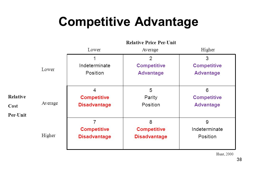 Competitive Advantage 9 Indeterminate Position 8 Competitive Disadvantage 7 Competitive Disadvantage 6 Competitive Advantage 5 Parity Position 4 Competitive Disadvantage 3 Competitive Advantage 2 Competitive Advantage 1 Indeterminate Position LowerAverageHigher Relative Price Per-Unit Lower Average Higher Relative Cost Per-Unit Hunt, 2000 38