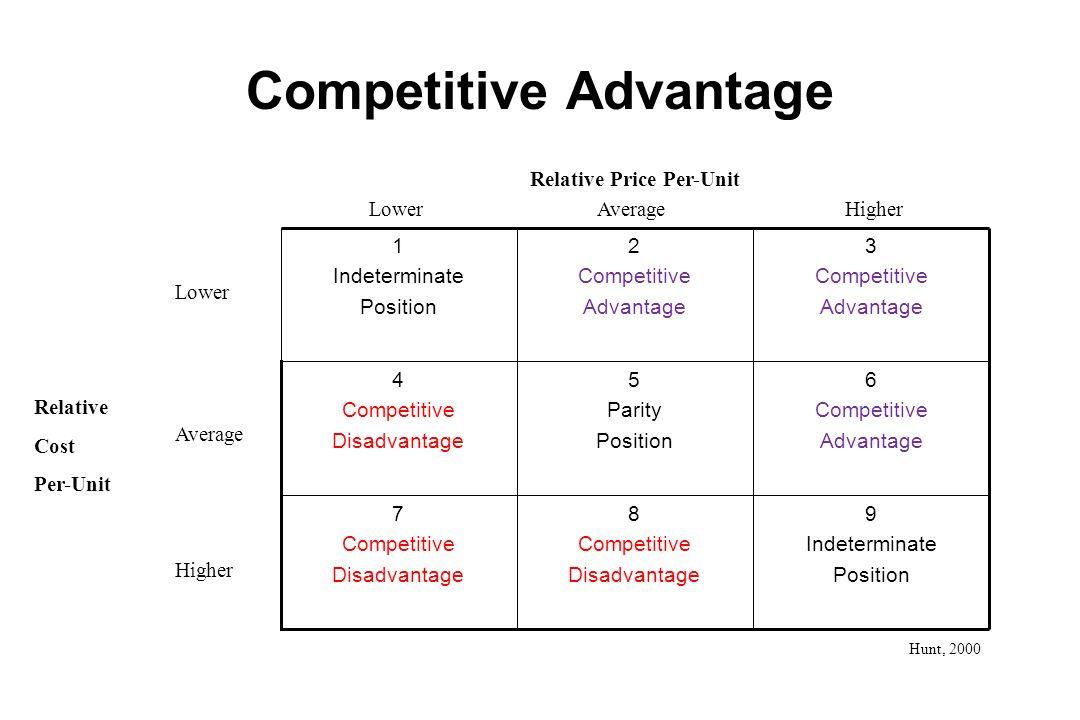 Competitive Advantage 9 Indeterminate Position 8 Competitive Disadvantage 7 Competitive Disadvantage 6 Competitive Advantage 5 Parity Position 4 Compe