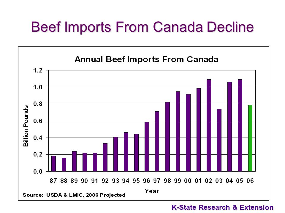 25 K-State Research & Extension Beef Imports From Canada Decline