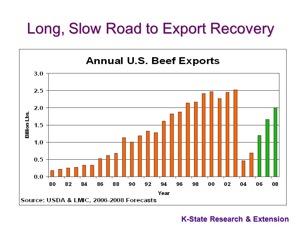 28 K-State Research & Extension Long, Slow Road to Export Recovery