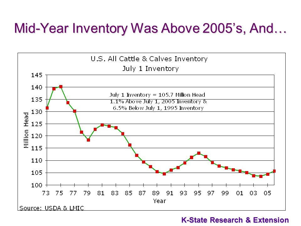 31 K-State Research & Extension Mid-Year Inventory Was Above 2005s, And…