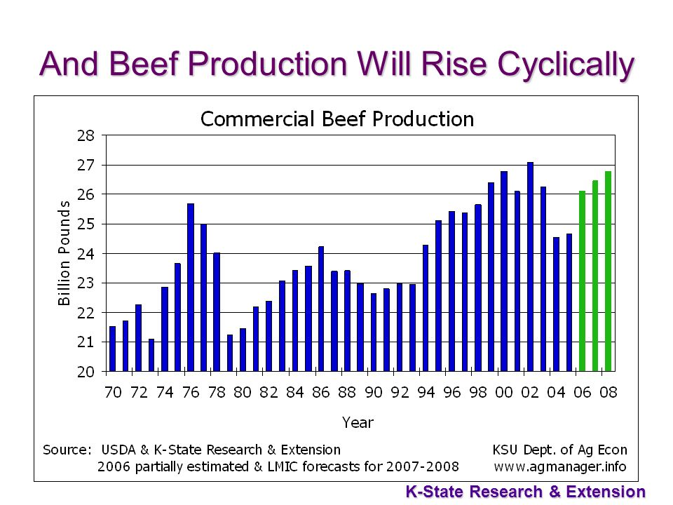 40 K-State Research & Extension And Beef Production Will Rise Cyclically