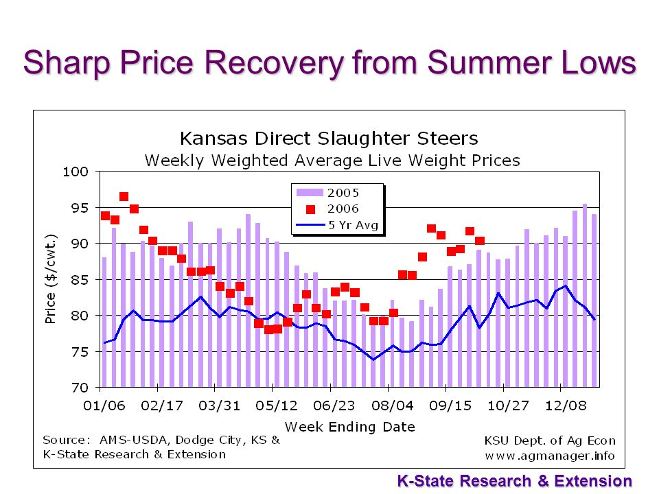 41 K-State Research & Extension Sharp Price Recovery from Summer Lows