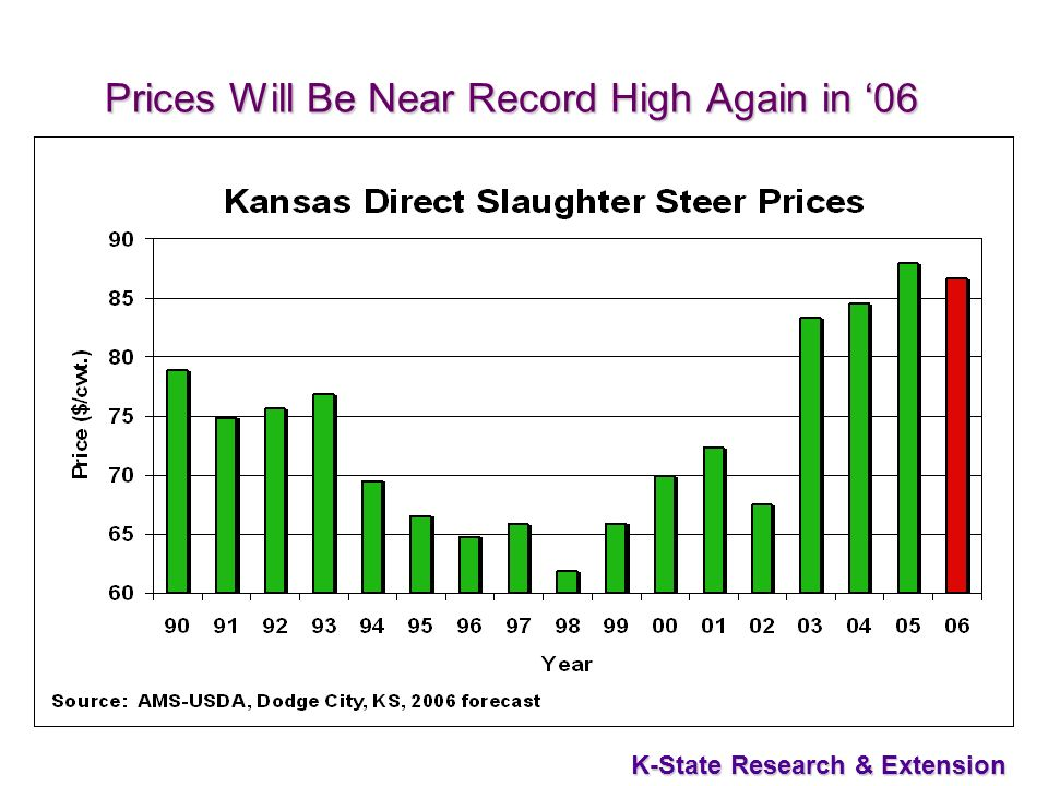 42 K-State Research & Extension Prices Will Be Near Record High Again in 06 Prices Will Be Near Record High Again in 06
