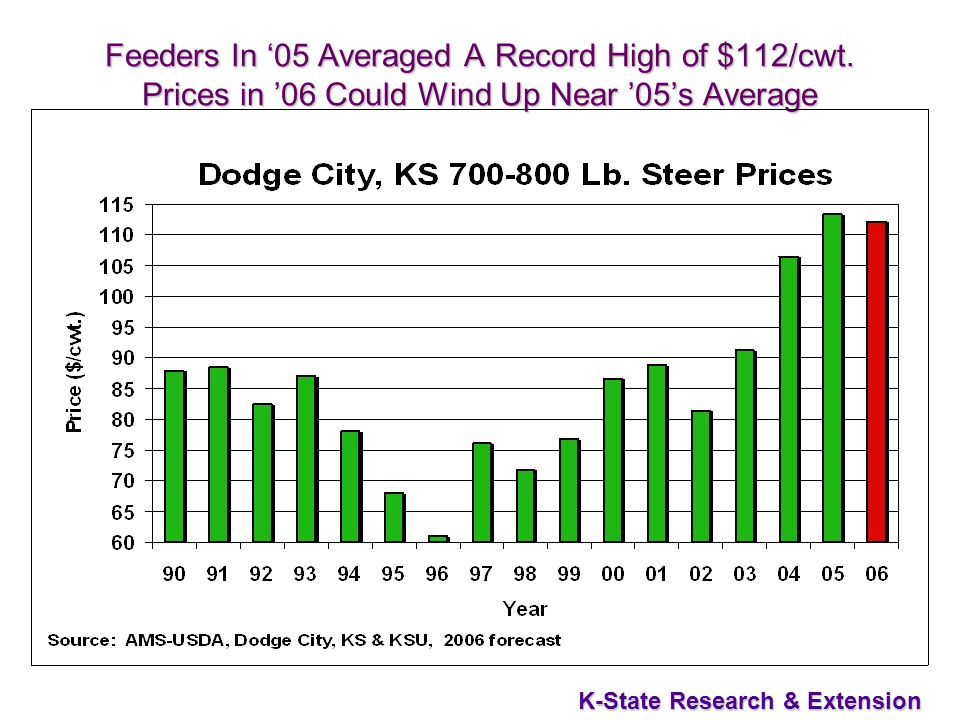 47 K-State Research & Extension Feeders In 05 Averaged A Record High of $112/cwt.