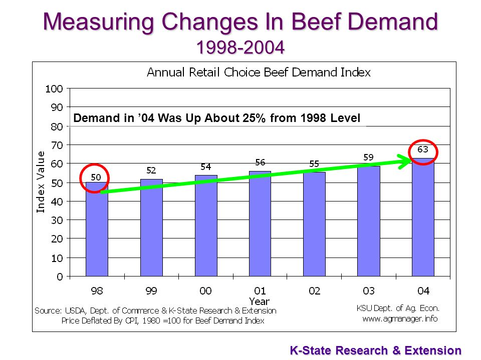 5 K-State Research & Extension Measuring Changes In Beef Demand 1998-2004 Demand in 04 Was Up About 25% from 1998 Level