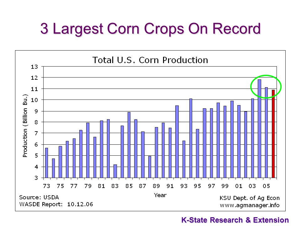 51 K-State Research & Extension 3 Largest Corn Crops On Record