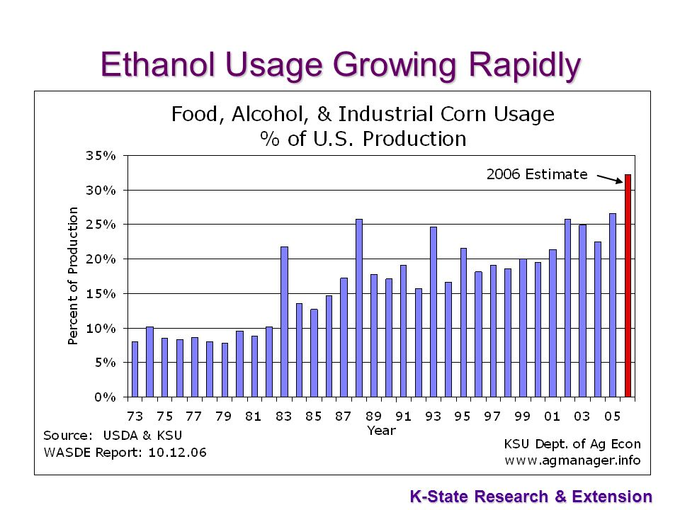 53 K-State Research & Extension Ethanol Usage Growing Rapidly