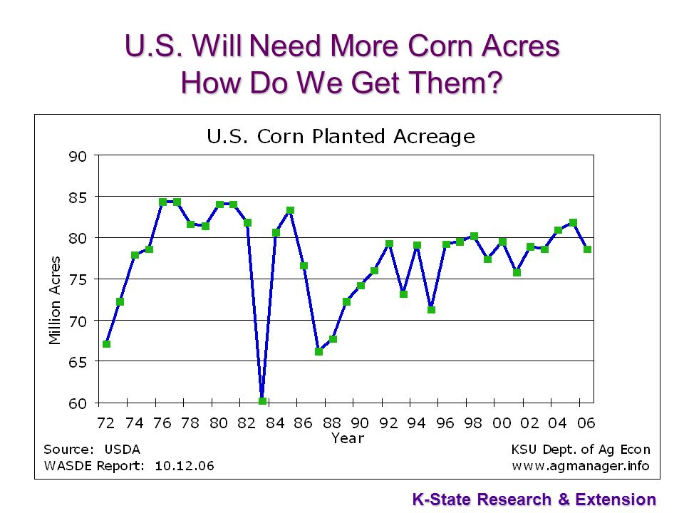 54 K-State Research & Extension U.S. Will Need More Corn Acres How Do We Get Them?