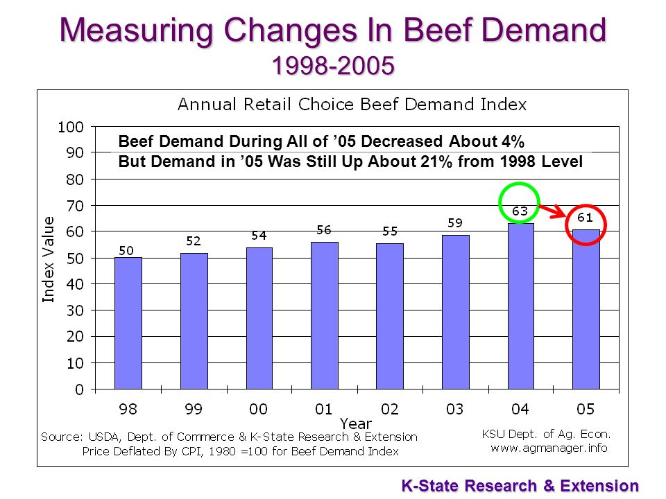 6 K-State Research & Extension Measuring Changes In Beef Demand 1998-2005 Beef Demand During All of 05 Decreased About 4% But Demand in 05 Was Still Up About 21% from 1998 Level