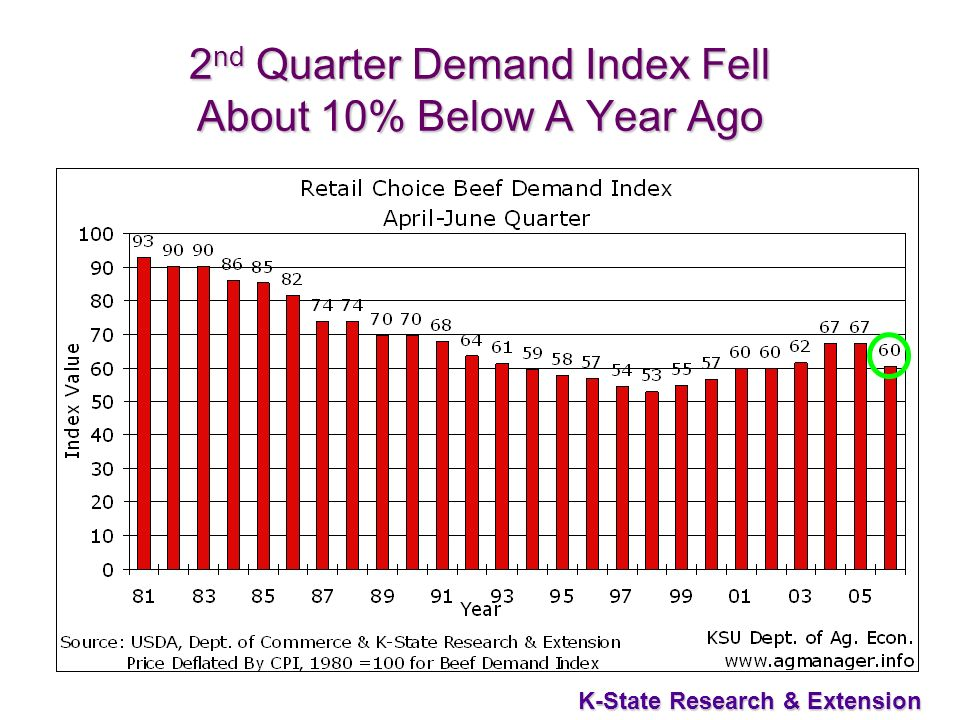 7 K-State Research & Extension 2 nd Quarter Demand Index Fell About 10% Below A Year Ago