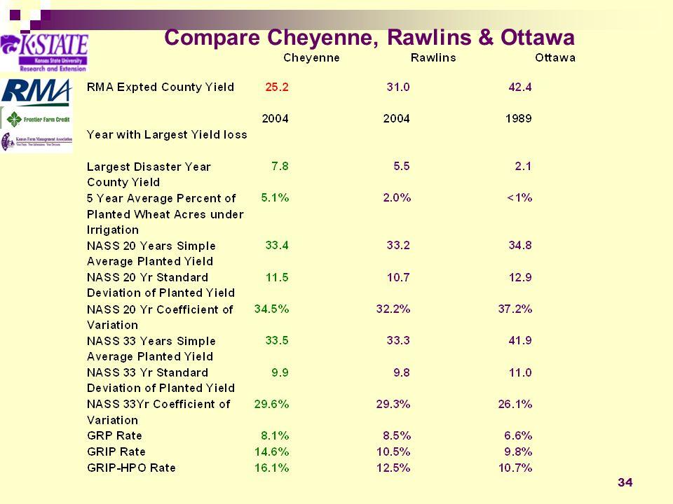 34 Compare Cheyenne, Rawlins & Ottawa