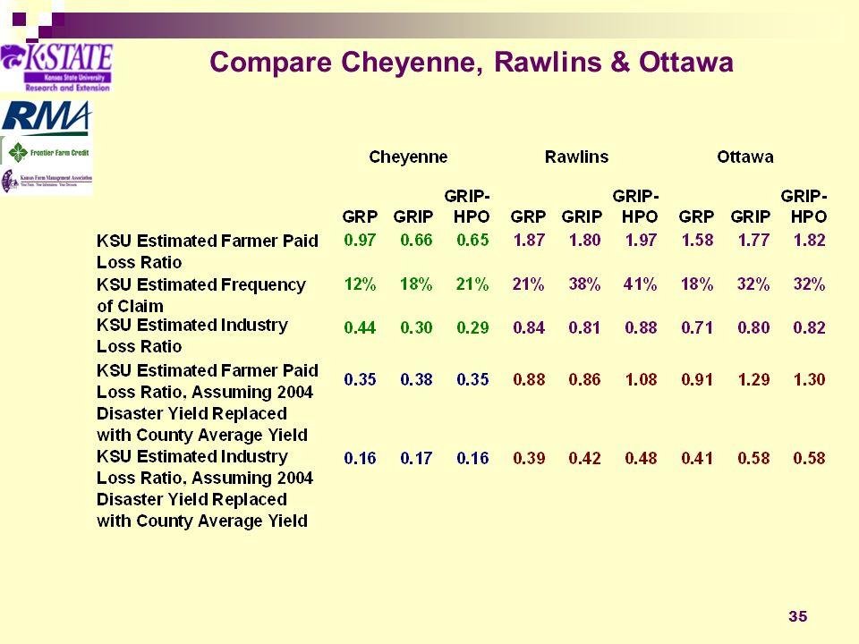 35 Compare Cheyenne, Rawlins & Ottawa