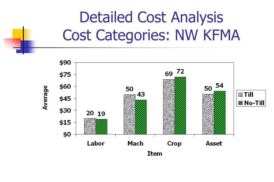 Detailed Cost Analysis Cost Categories: NW KFMA