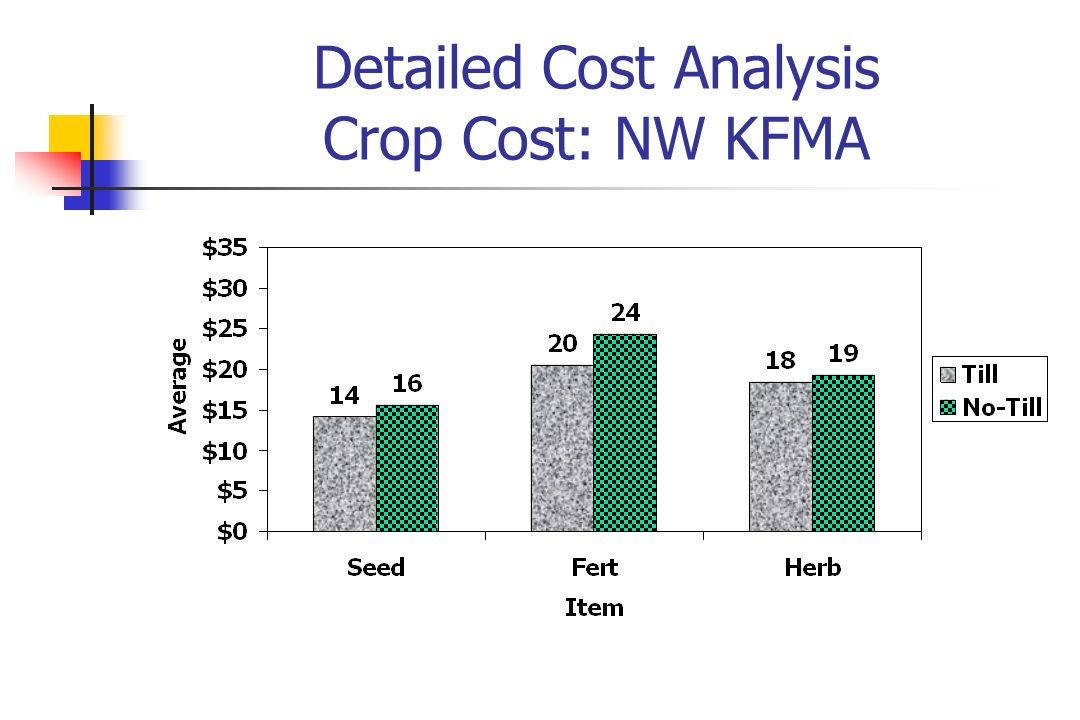 Detailed Cost Analysis Crop Cost: NW KFMA