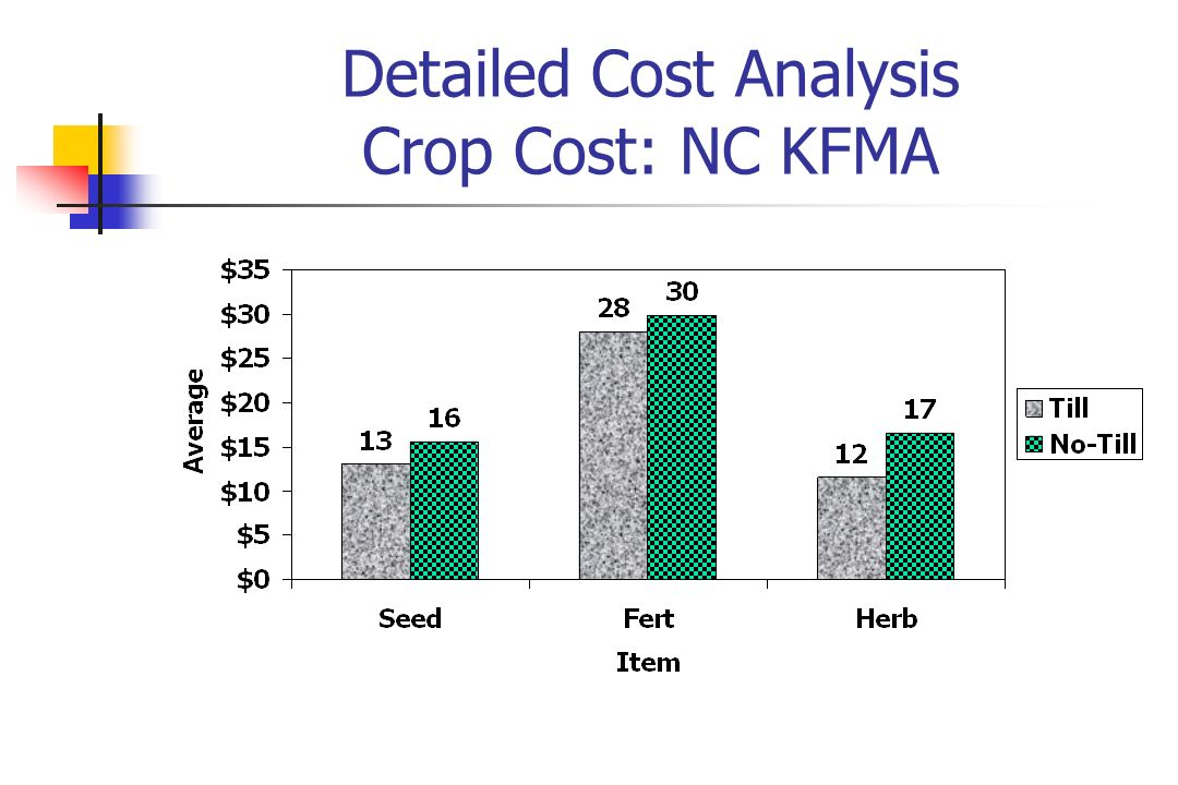 Detailed Cost Analysis Crop Cost: NC KFMA