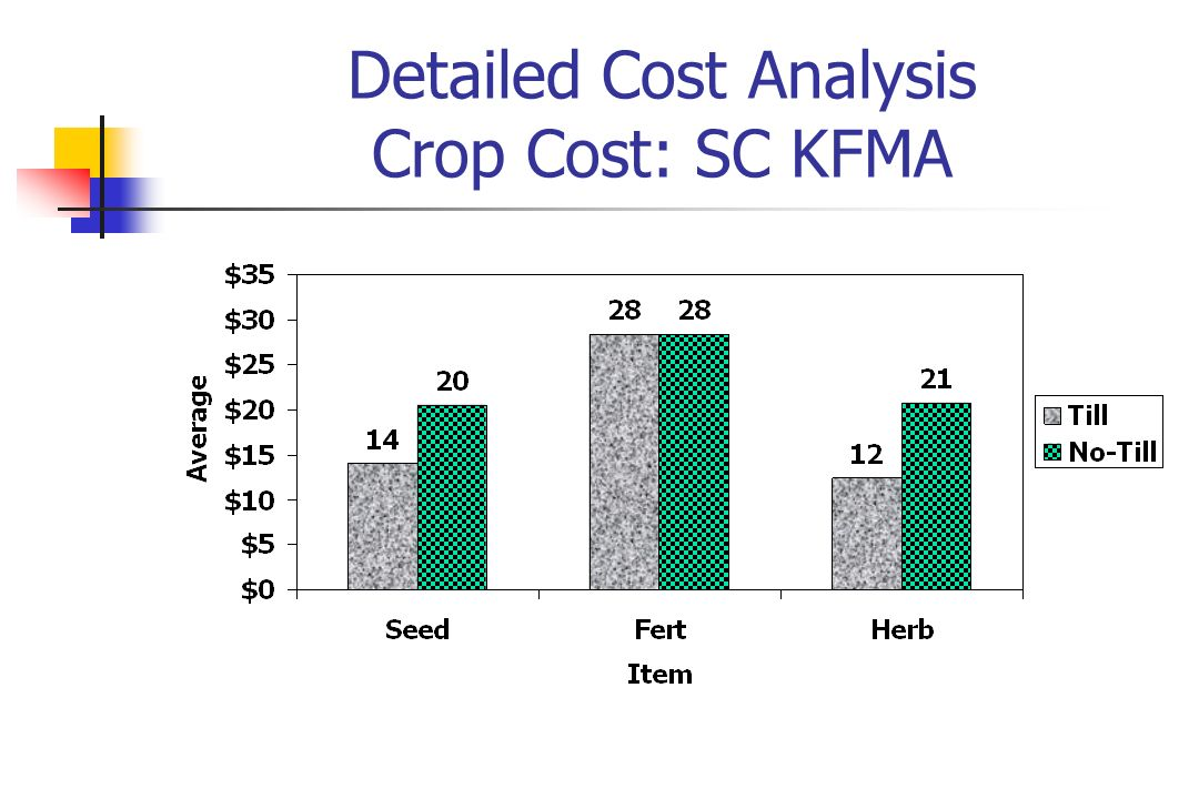 Detailed Cost Analysis Crop Cost: SC KFMA