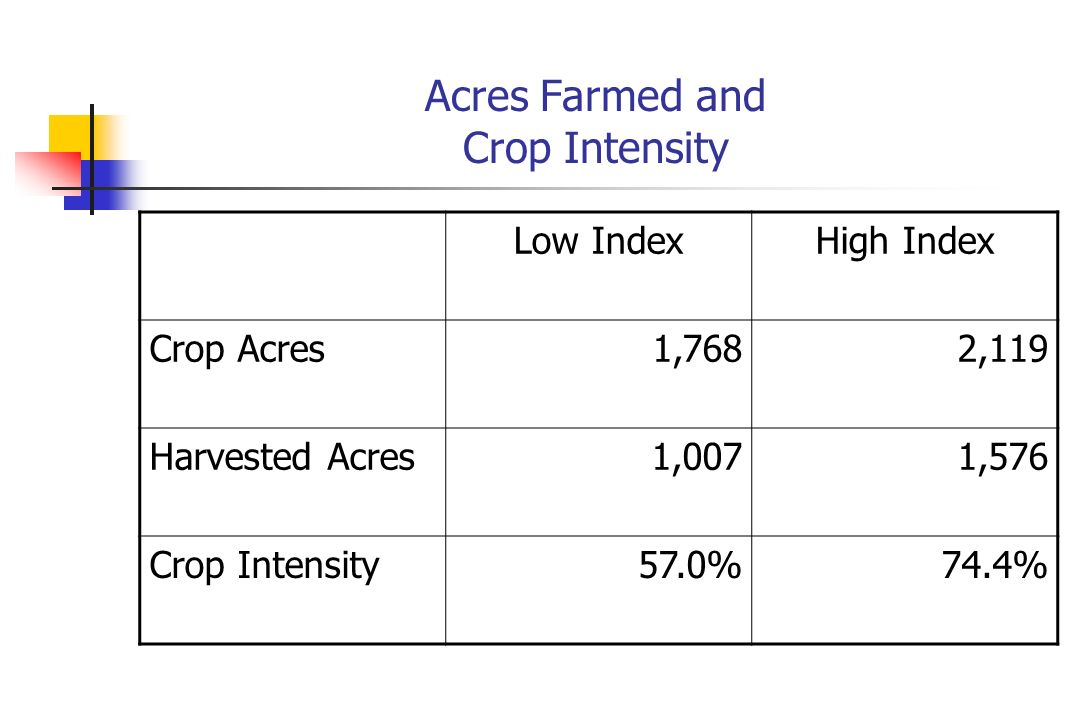 Acres Farmed and Crop Intensity Low IndexHigh Index Crop Acres1,7682,119 Harvested Acres1,0071,576 Crop Intensity57.0%74.4%
