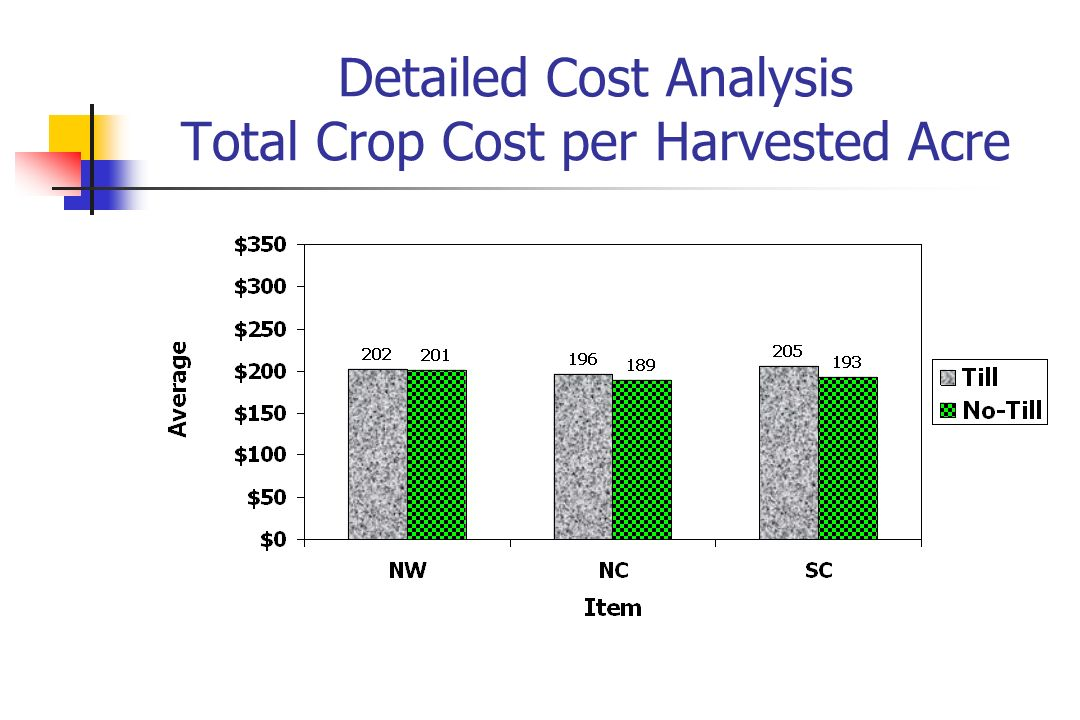 Detailed Cost Analysis Total Crop Cost per Harvested Acre