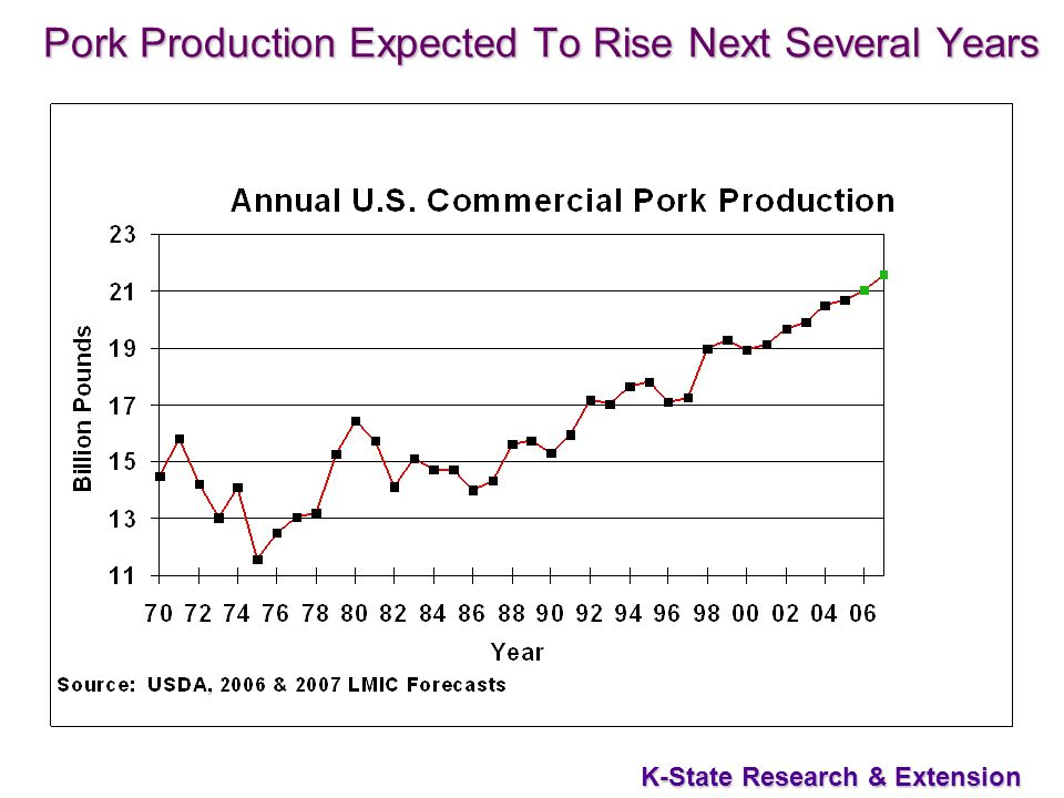 30 K-State Research & Extension Pork Production Expected To Rise Next Several Years