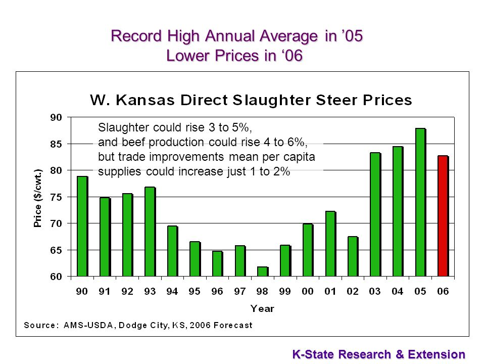 33 K-State Research & Extension Record High Annual Average in 05 Lower Prices in 06 Record High Annual Average in 05 Lower Prices in 06 Slaughter could rise 3 to 5%, and beef production could rise 4 to 6%, but trade improvements mean per capita supplies could increase just 1 to 2%