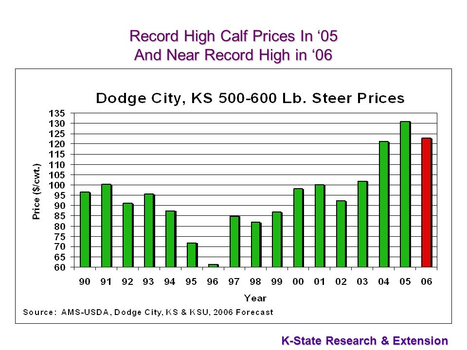 36 K-State Research & Extension Record High Calf Prices In 05 And Near Record High in 06