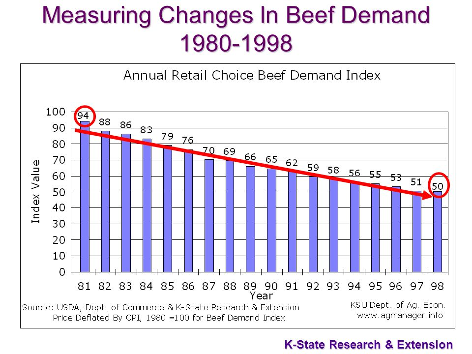 6 K-State Research & Extension Measuring Changes In Beef Demand 1980-1998
