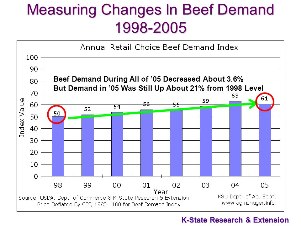 7 K-State Research & Extension Measuring Changes In Beef Demand 1998-2005 Beef Demand During All of 05 Decreased About 3.6% But Demand in 05 Was Still Up About 21% from 1998 Level