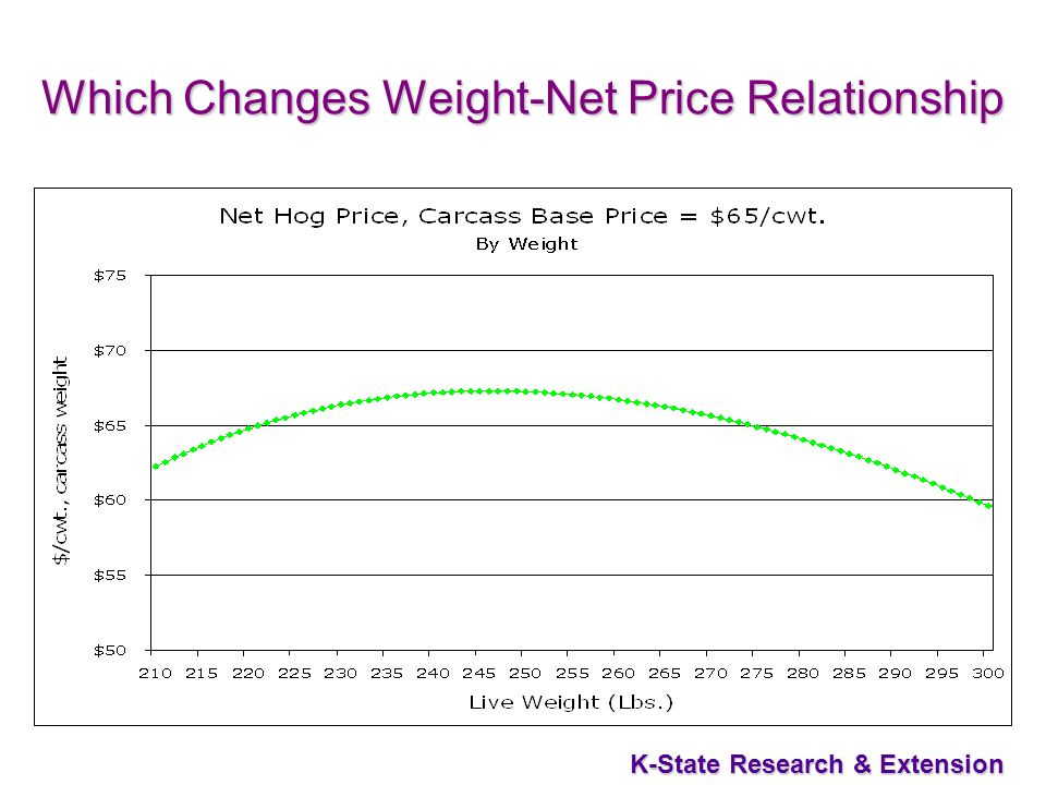 K-State Research & Extension Which Changes Weight-Net Price Relationship