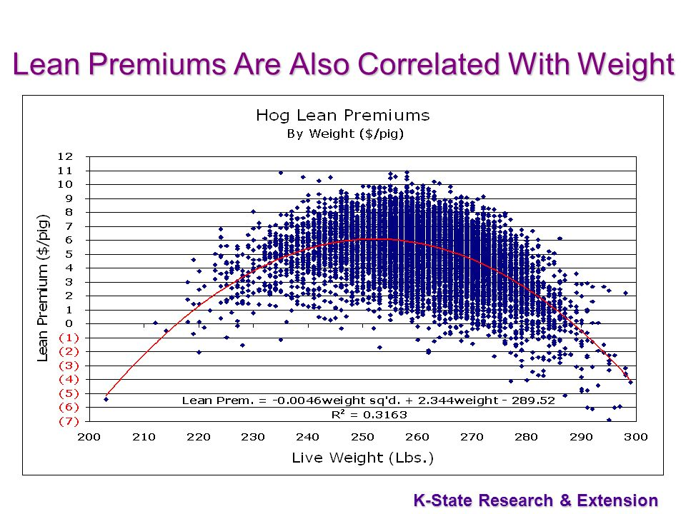 K-State Research & Extension Lean Premiums Are Also Correlated With Weight