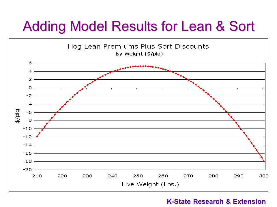 K-State Research & Extension Adding Model Results for Lean & Sort