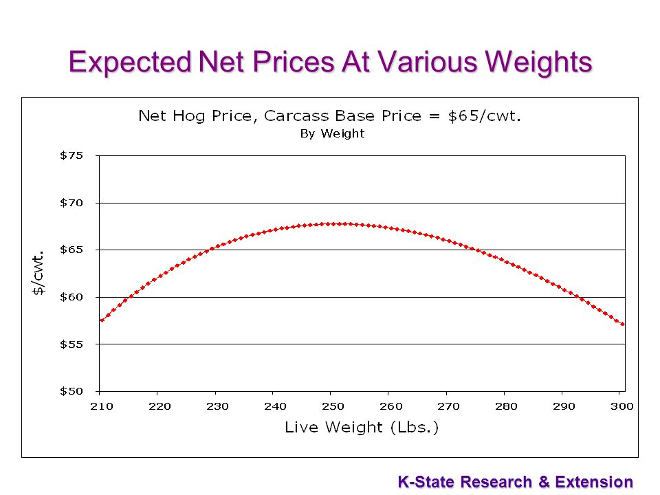 K-State Research & Extension Expected Net Prices At Various Weights