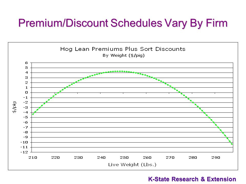 K-State Research & Extension Premium/Discount Schedules Vary By Firm