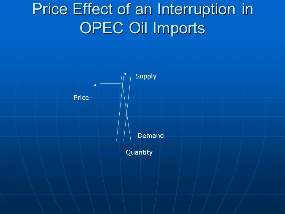 Price Effect of an Interruption in OPEC Oil Imports Price Quantity Supply Demand