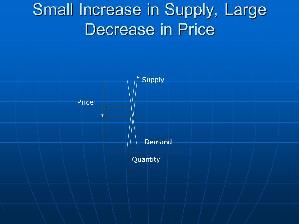 Small Increase in Supply, Large Decrease in Price Price Quantity Supply Demand