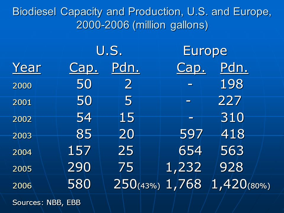 Biodiesel Capacity and Production, U.S. and Europe, 2000-2006 (million gallons) U.S.Europe U.S.Europe YearCap. Pdn. Cap. Pdn. 2000 50 2 - 198 2001 50