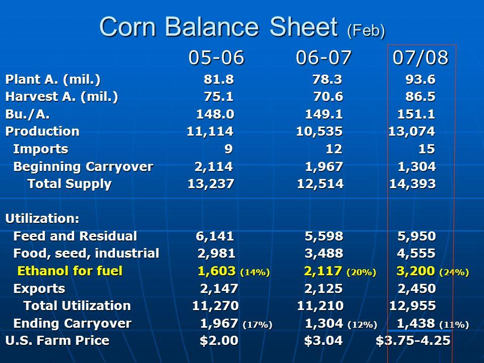 Corn Usage Estimates (Millions of Bushels) USDA/WASDE USDA/WASDE (Feb) USDA/WASDE USDA/WASDE (Feb) 2006/07 2007/08 est.